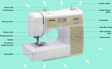 Sewing Machine Anatomy Featured