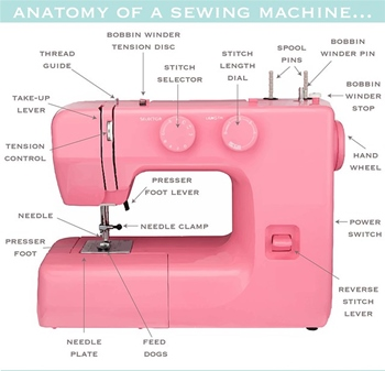 Sewing Machine Anatomy
